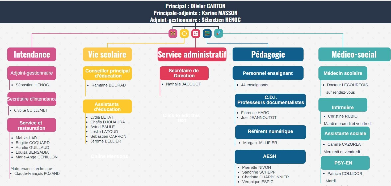 organigramme collège Anne Frank 2020-2021.jpg